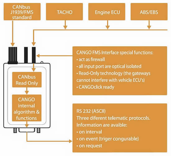 CANGO Fleet Management System FMS block diagram of operation.