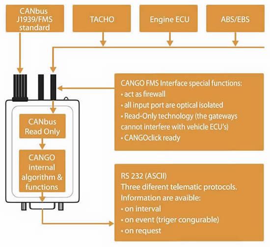 Soundlabs Group: CANGO Interfaces