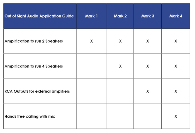 Comparison table of the four Out of Sight Audio models.