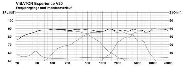 Frequency Response and Impedance Graph